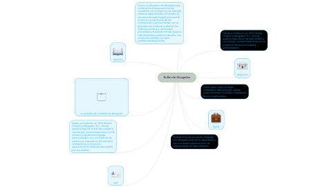 Mind Map: Buffet de Abogados