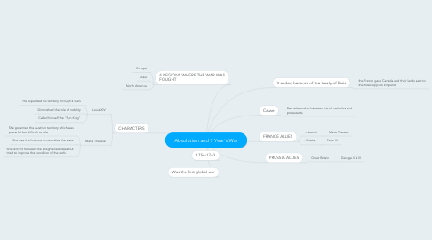 Mind Map: Absolutism and 7 Year's War