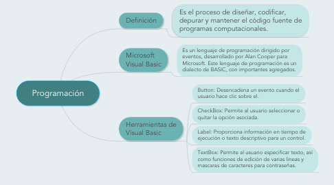 Mind Map: Programación