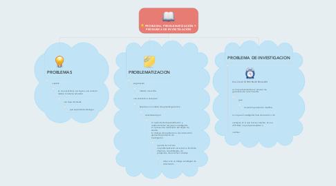 Mind Map: PROBLEMA, PROBLEMATIZACIÓN Y PROBLEMA DE INVESTIGACIÓN