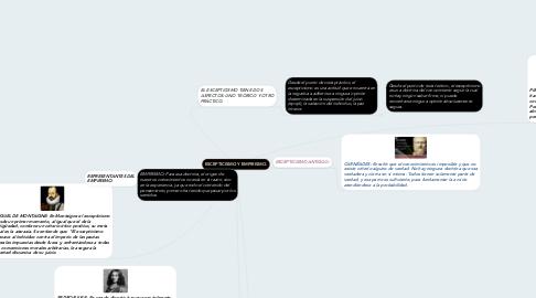Mind Map: ESCEPTICISMO Y EMPIRISMO.