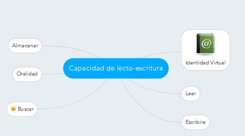 Mind Map: Capacidad de lecto-escritura