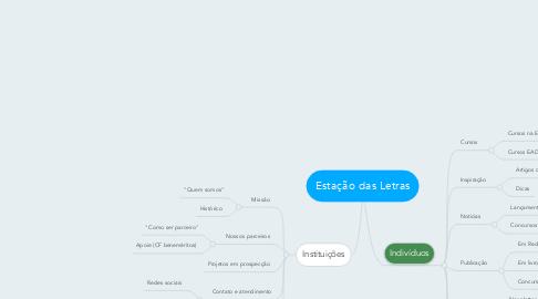 Mind Map: Estação das Letras