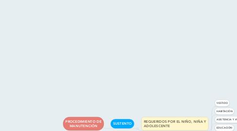 Mind Map: PROCEDIMIENTO DE MANUTENCIÓN