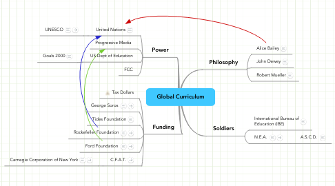 Mind Map: Global Curriculum