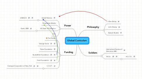 Mind Map: Global Curriculum