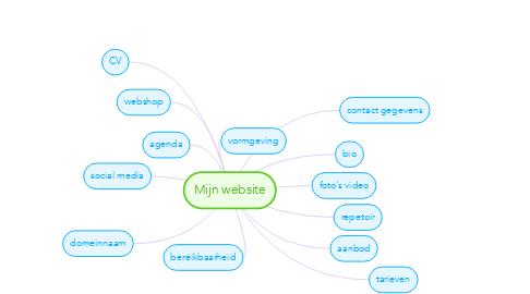 Mind Map: Mijn website