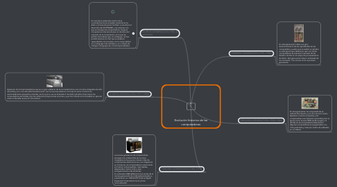 Mind Map: Evolución historica de las computadoras