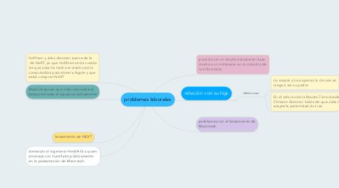 Mind Map: problemas laborales