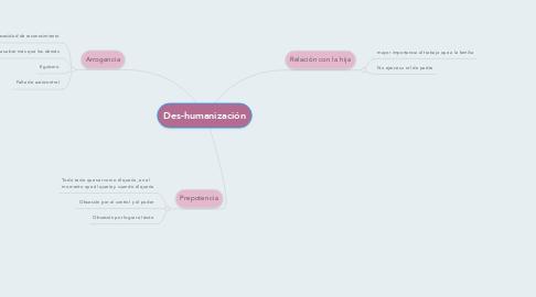 Mind Map: Des-humanización