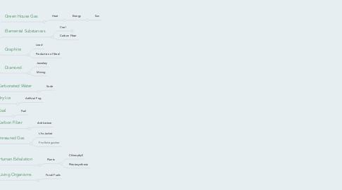 Mind Map: Carbon Dioxide