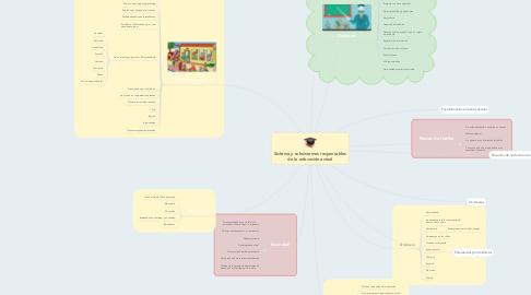 Mind Map: Sistema y subsistemas responsables de la educación actual
