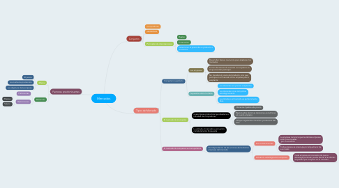 Mind Map: Mercados