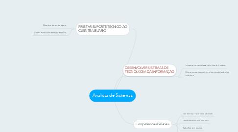 Mind Map: Analista de Sistemas