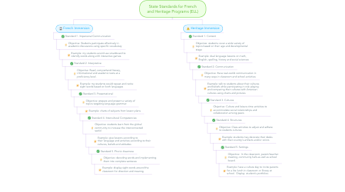 Mind Map: State Standards for French and Heritage Programs (ELL)