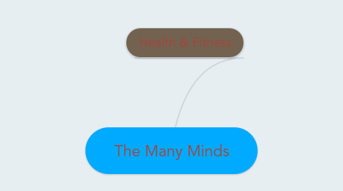 Mind Map: The Many Minds