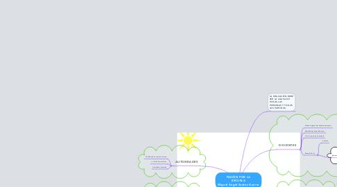 Mind Map: PASIÓN POR LA ESCUELA Miguel Ángel Santos Guerra