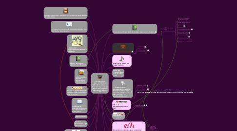 Mind Map: E-Portafolio: Micapacitación DidácticaTIC 2.0// ExperienciaEnseñanza/Aprendizaje asistido por ordenador:E/B-Learning. Escuela2.0