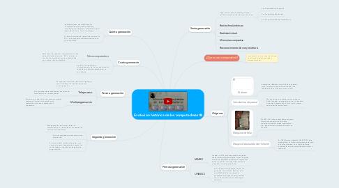 Mind Map: Evolución histórica de las computadoras