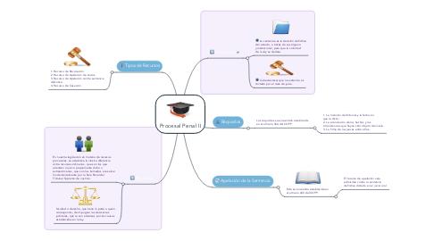 Mind Map: Procesal Penal II