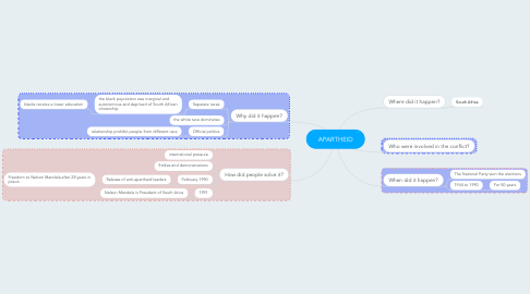 Mind Map: APARTHEID
