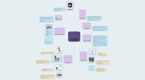Mind Map: ¿LAS LOMBRICES SON ÚTILES?