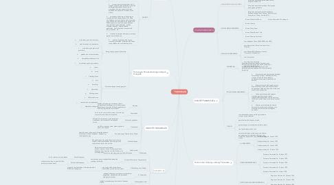 Mind Map: PARIWISATA