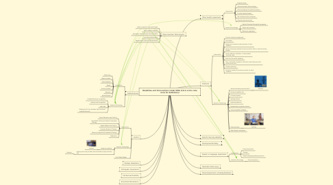 Mind Map: Disabilites and Interventions Under IDEA (Click on the note icons for definitions)