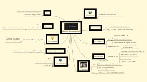 Mind Map: La historia de las computadoras