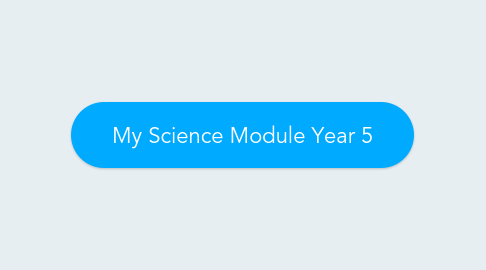 Mind Map: My Science Module Year 5