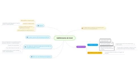 Mind Map: Indeferimento da Inicial