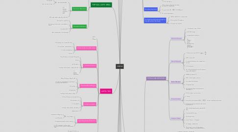 Mind Map: DERM