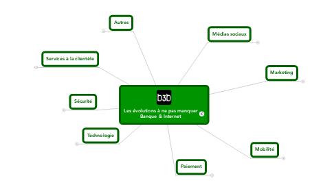 Mind Map: Les évolutions à ne pas manquer Banque & Internet