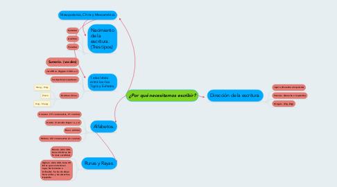 Mind Map: ¿Por qué necesitamos escribir?