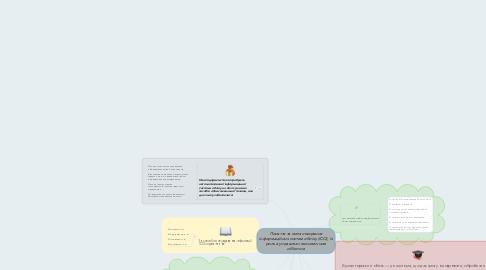 Mind Map: Поняття та мета створення інформаційних систем обліку (ІСО), їх роль в управлінні економічним об'єктом
