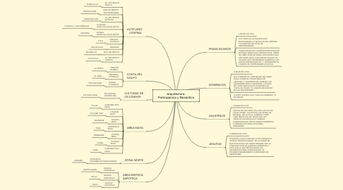 Mind Map: Arquitectura Prehispánica y Monástica