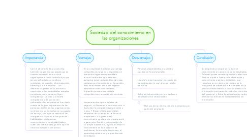 Mind Map: Sociedad del conocimiento en las organizaciones