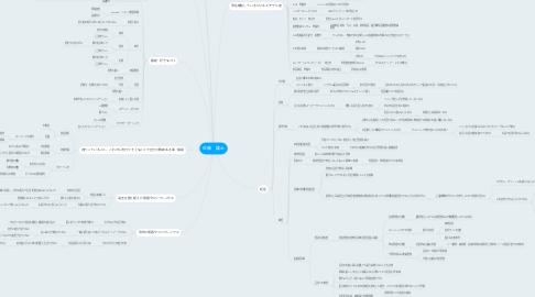 Mind Map: 佐藤 雄士
