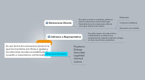 Mind Map: Demogracia