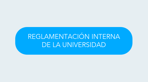 Mind Map: REGLAMENTACIÓN INTERNA DE LA UNIVERSIDAD