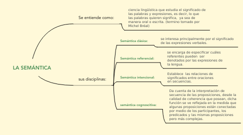 Mind Map: LA SEMÁNTICA