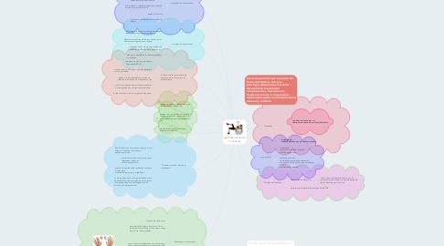 Mind Map: Entrenamiento Funcional.