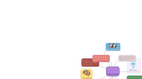Mind Map: Calidad de Imagen