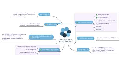 Mind Map: OBLIGACIÓN DE MANUTENCIÓN