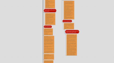 Mind Map: Auditoria Administrativa.