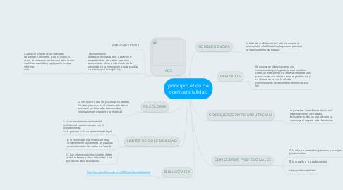 Mind Map: principio ético de confidencialidad