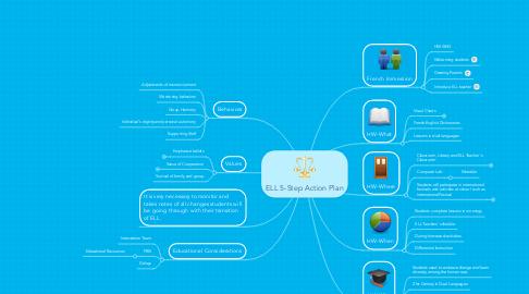 Mind Map: ELL 5-Step Action Plan