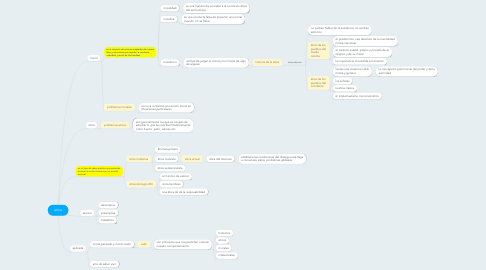 Mind Map: etica