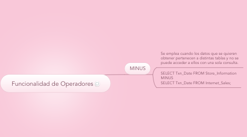 Mind Map: Funcionalidad de Operadores