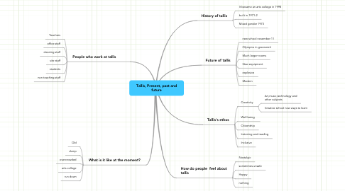 Mind Map: Tallis, Present, past and future
